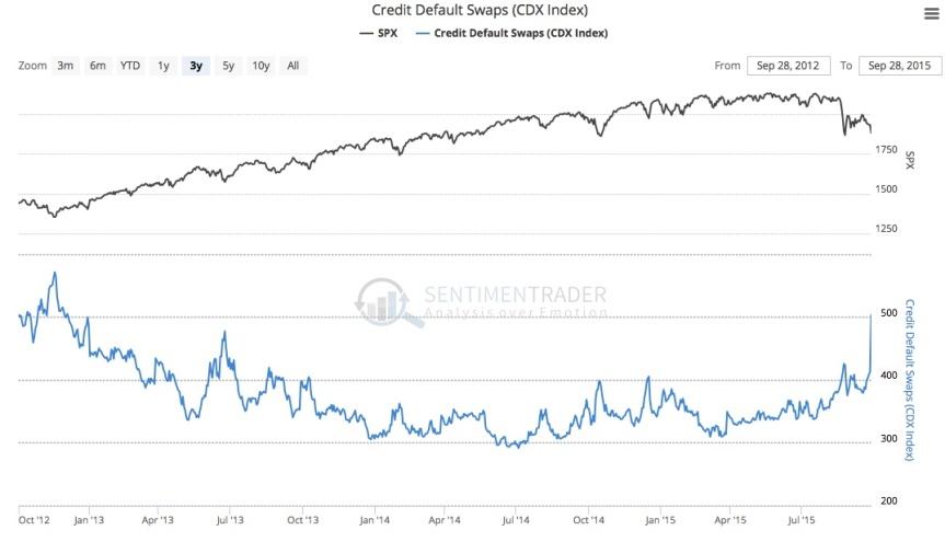 SentimenTrader Bond Chart-I-9 29 2015