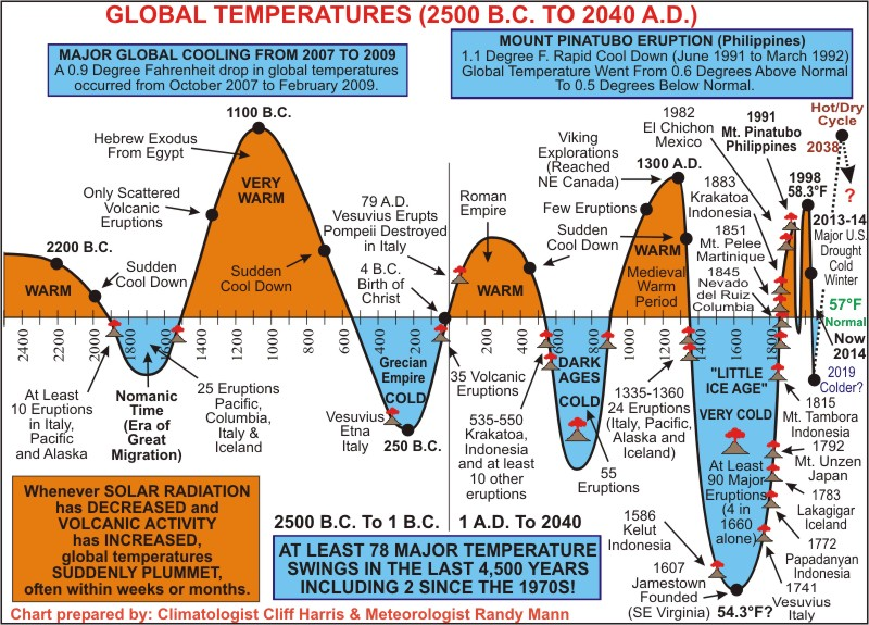 Global Temps 2200bc_2040ad