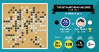 AlphaGo_FACEBOOK-RESULTS-CARD-DAY-4-520x272