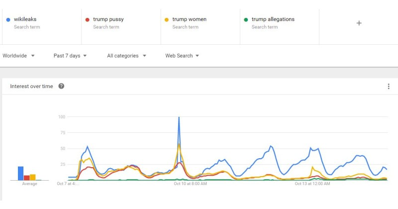 google-10-14-16-graph_interest-in-wikileaks-not-trump-slander