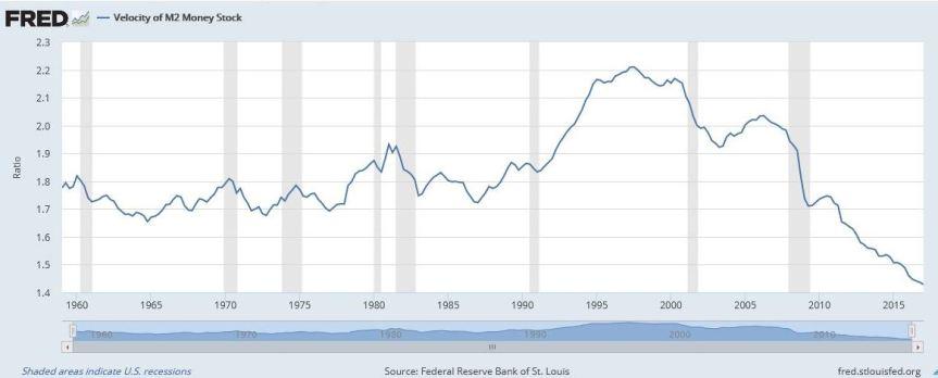 Velocity of M2 Money Stock_June 2017_St Louis Fed