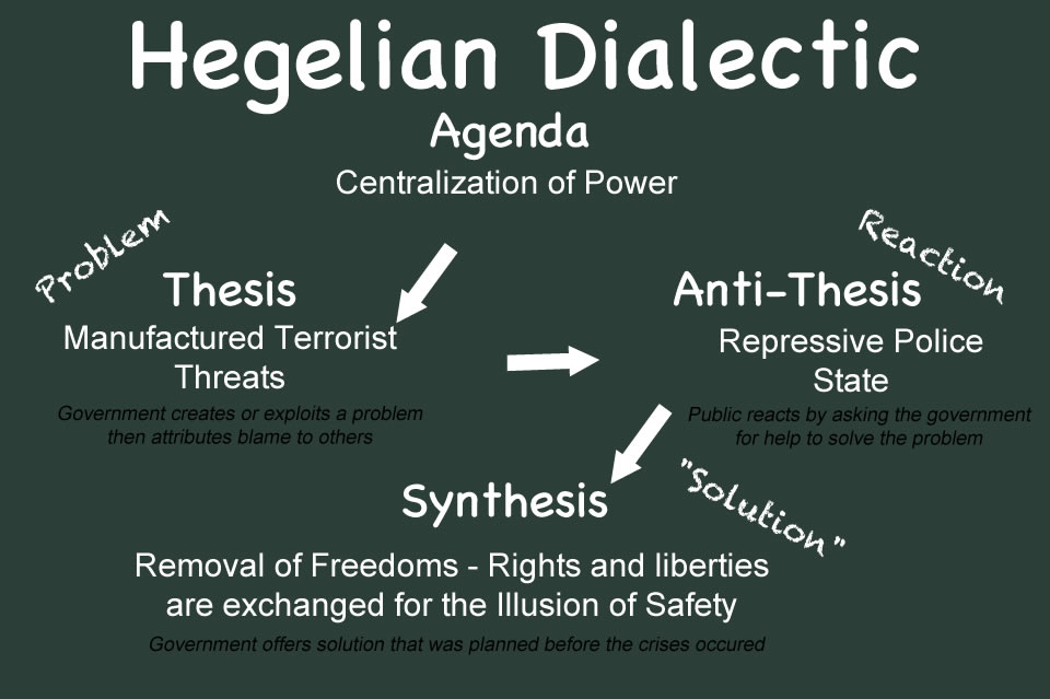 Hegelian Dialectic w problem reaction solution_info graphic