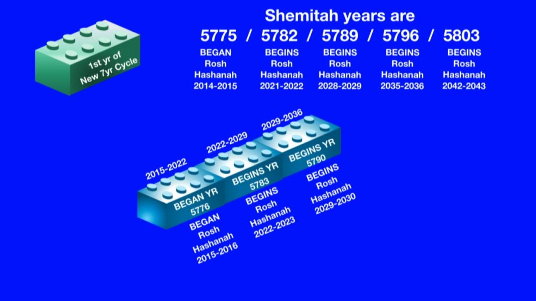 Shemitah cycles years